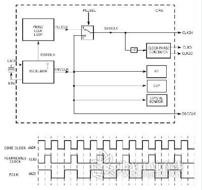 数据传输处理电路