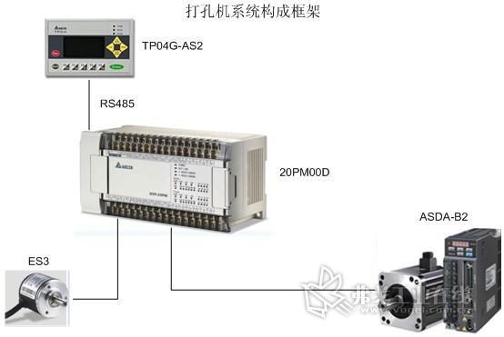 台达20pm控制器在包装膜打孔机的应用