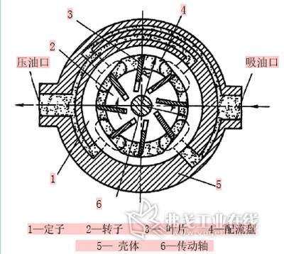蛣2 双作用叶片泵工作原理; 单作用叶片泵的结构; 倒车原理动画演示图片