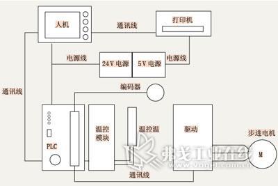 蛣2 控制系统框图
