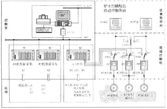 厂化学监控系统可实时自动监测火力发电厂锅炉给水
