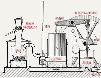 热机结构示意图