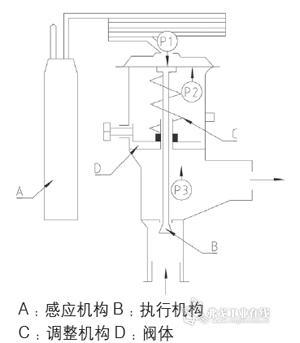 热力膨胀阀的结构图高清图片