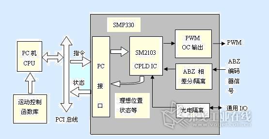cpld的编码器解码接口及其在运动控制卡和伺服驱动器中的应用