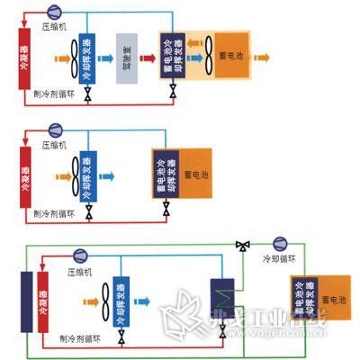 锂离子蓄电池的正确冷却方案