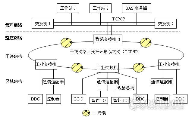 以太网交换机在煤矿井下监测监控系统中的应用; 基于环网冗余以太网