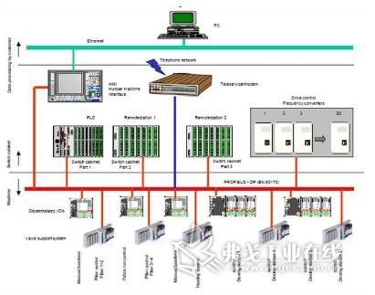 dp总线_清洗设备profibus dp 总线结构