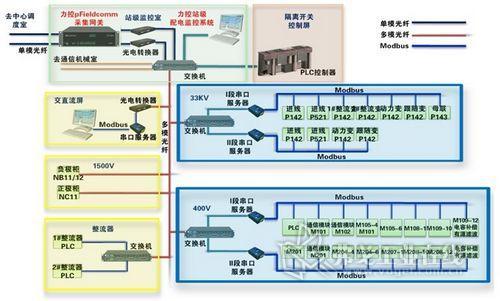 系统架构图; 图1 系统架构图; ·力控软件平台在上海地铁2号线变