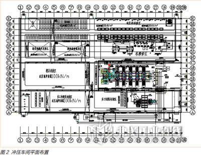 冲压车间生产工艺流程如图1所示,主要工序是:   卷料(卷料存放区域