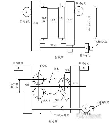 英威腾goodrive12变频器在旋切机上的应用