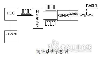 """伺服系统位置控制中的""""电子齿轮""""分析"""