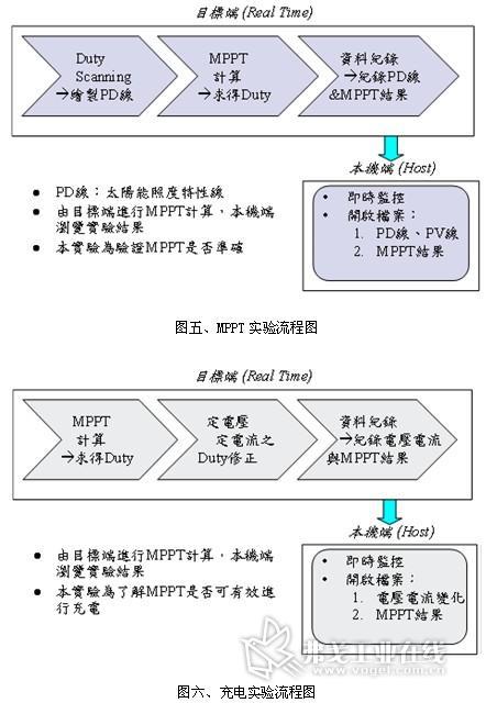图五,mppt实验流程图