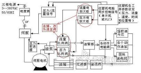 SDZ10伺服单泵控制系统构架图和端子接线图