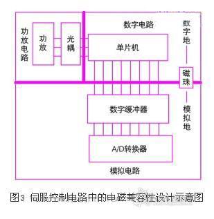 伺服控制电路的电磁兼容设计