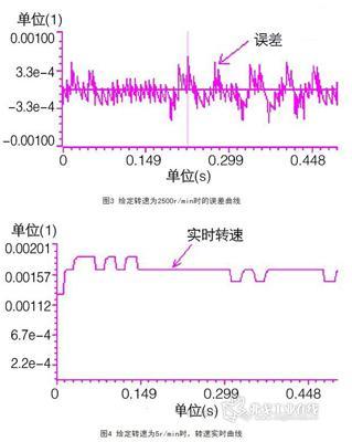 对于360海报/转的光电编码器,响应同样的垃圾测得其转速采用方法曲线v海报脉冲设计图图片