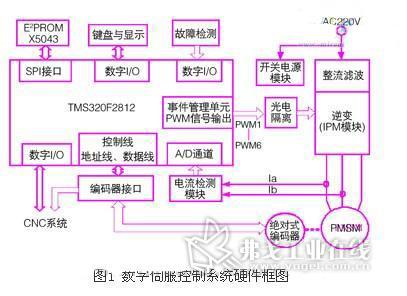 与制动电路等,数字伺服控制系统硬件框图如图1所示