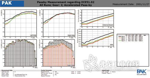轻型载货汽车车外噪声分析与控制
