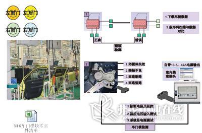 蛣2 电子电器检测设备对整车车门的检测