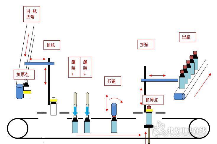 sysmac nj系列新一代plc在16轴直线灌装机上的应用