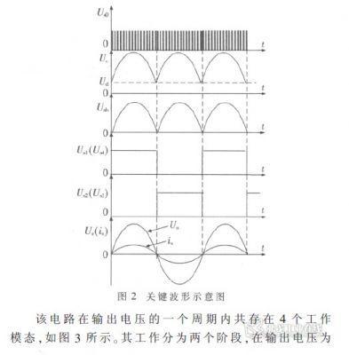 由于boost 所能产生的最小电压为输入电压ud,为得到图2中uab所示正幅