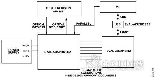 采用adav801/adav803音频编解码器实现与sigmadsp编解码器的s/pdif和