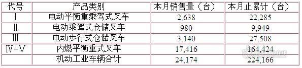 2012年9月机动工业车辆总销售量: