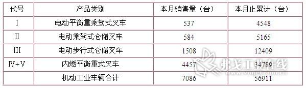 2012年9月机动工业车辆出口发货量: