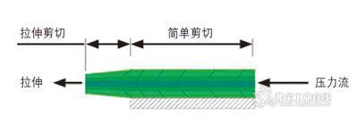 在纤维挤出中存在模孔中的简单剪切以及拉伸剪切,拉伸剪切中的纤维横截面会通过牵伸不断地变小