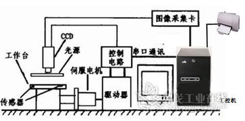 手机主板电路框图