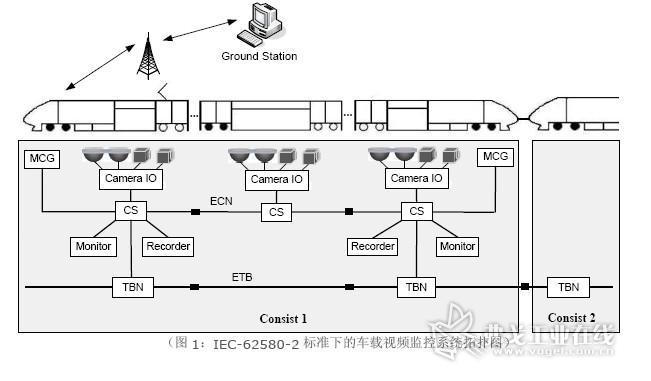 (图1:IEC-62580-2 标准下的车载视频监控系统拓扑图)