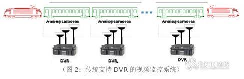 (图2:传统支持DVR 的视频监控系统)