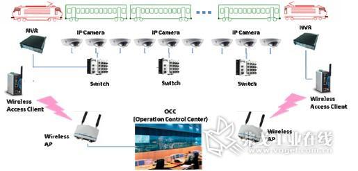 (图3:支持IP 摄像机的IP 视频监控系统)