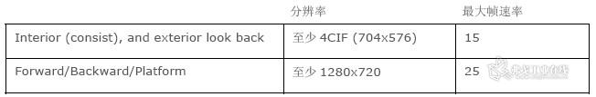 ( 表格1:IEC 62850-2 对视频质量的比较)
