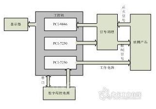 图1总体方案框图