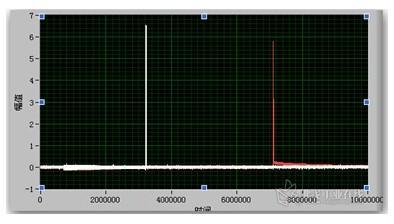 图4 某型号引信启动信号和点火信号波形