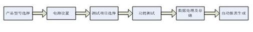 图6 通用测试系统软件设计流程