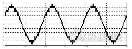 图7:高压变频器输出线电压波形