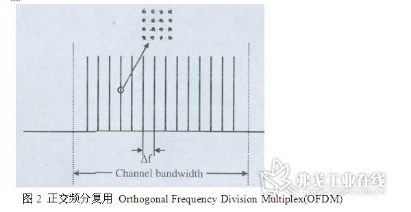 OFDM ——OFDM(Orthogonal Frequency Division Multiplexing)即正交频分复用技术