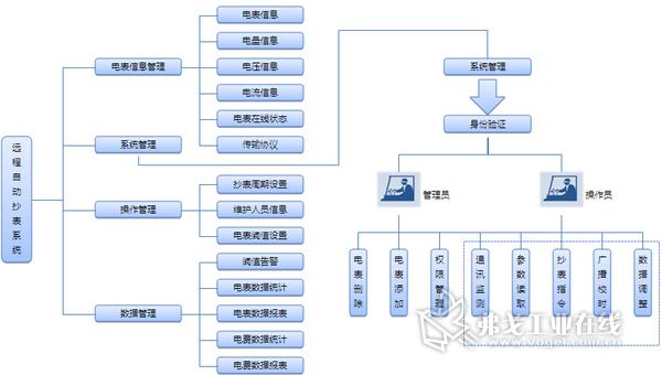 通信基站远程抄表系统主要针对通信基站的动力监测。可根据系统应用需求扩展水浸、门磁、温湿度等微环境参数。远程抄表系统对表具实行集中,统一计量,监控和管理。扩展灵活、布点方便、成本低廉。 罗米测控的远程抄表系统按功能上分为底层数据采集系统、监控与管理系统、网络系统。远程抄表系统建立在数据采集系统的基础上,底层现场数字仪表将能源参数通过无线网络将数据送到服务器,保存到数据库中,再由远程抄表监控与管理系统对能源数据进行分析、处理、备份,信息集成及信息发布。能源监控与管理系统可以通过ODBC等其他接口把一些计费管理