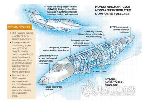 cfrp打造的商用飞机机身