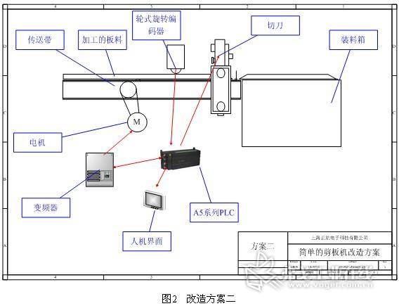 在此控制过程中,a5通过光电传感器检测材料长度,然后控制变频器停车来