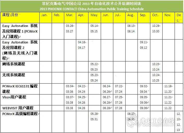 菲尼克斯电气中国公司2013年自动化技术公开培训时间表