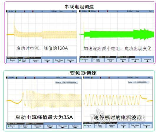 图六:提升机启动时电机定子侧电流波形图