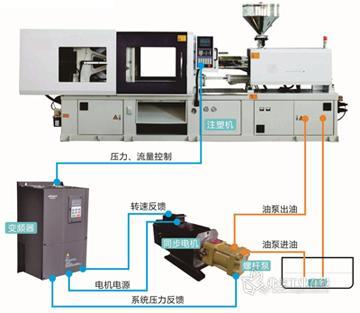 合康hid618注塑机专用伺服驱动器在注塑机同步电机的节能应用