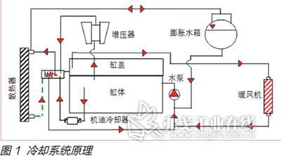发动机冷却系统一维仿真计算
