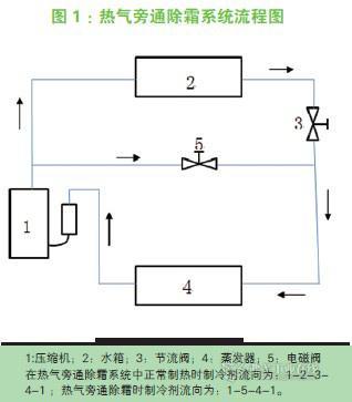 空气能热泵热水器的智能除霜控制分析