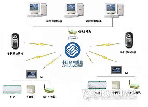宜科基于hmi和gprs技术的无线通讯方案