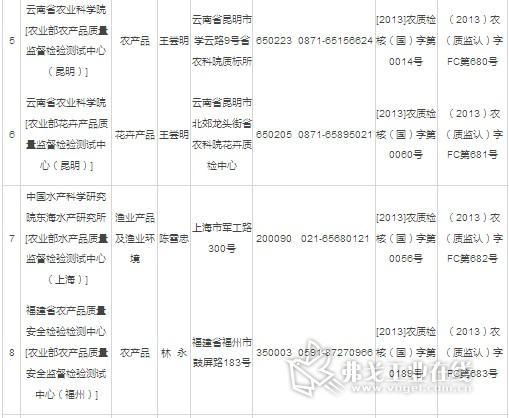第四批农产品质量安全检测机构认可名单公布