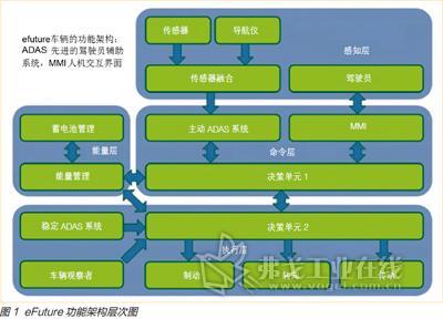 电动汽车电子电气架构高清图片