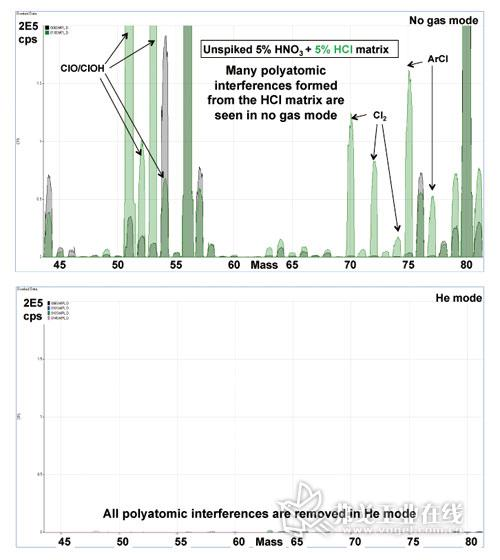 ICP MS测定ppt级含量汞